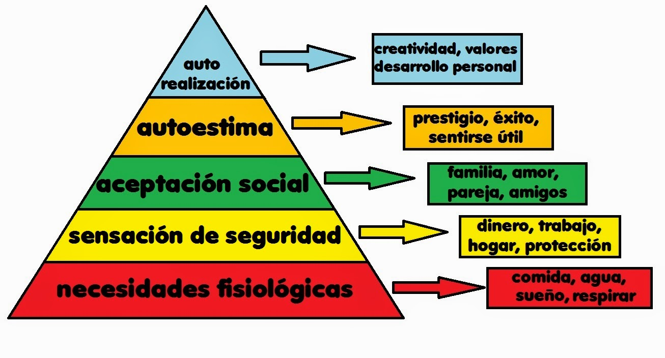 an analysis of five levels of human motivation defined by abraham maslow Hierarchy of needs: abraham maslow born in 1908, psychologist abraham maslow defined the concept of human motivation through his maslow's five levels of.