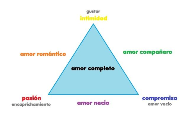 triangulo amor